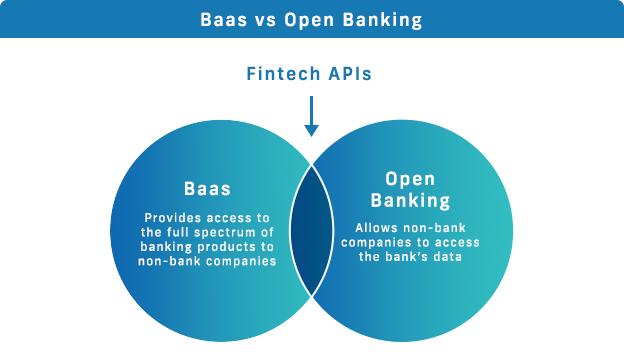BaaS vs Оpen Banking