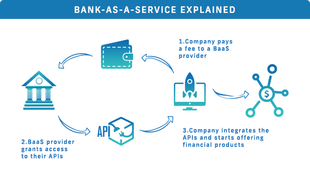 How does Bank-as-a-service Work