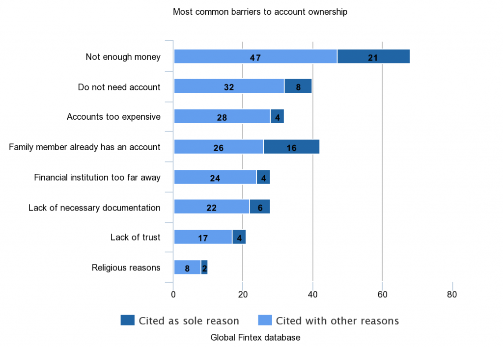 chart - barriers to bank account ownership